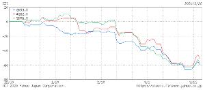 3993 - (株)PKSHA Technology PFNが自社開発したオープンソースのChainerを「差が出にくくなった」との理由で新機能開発をやめ