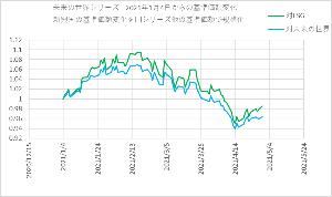4731117C - 新興国ハイクオリティ成長株式ファンド 図を張り付け忘れたので、図のみ貼って投稿します