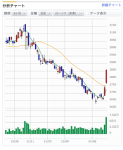 7270 - (株)SUBARU 出来高見ると、安値で買われた利益確定の売りを捌いて火柱とか、どこまで上がるかわからんな