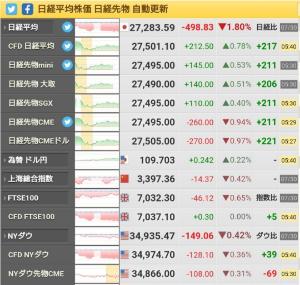 蘭の独り言 DOWは下げで、NKは上げている。 空売り比率3日平均45%。 おじ様の言うNK買い戻し? 月曜日、