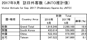 8202 - ラオックス(株) 大陸中国の9月訪日外客数 前年同月比+29.9% 当局の規制も関係なし