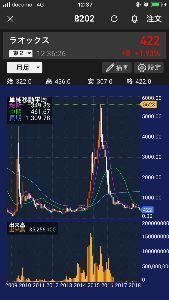 8202 - ラオックス(株) アンちゃん さんが  ラオックスは今400円 この5000円超えまで放置すればいいのかな?