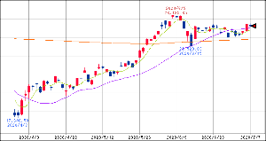 ^GSPC - S&P 500 15:00 日経225 22614.69 -99.75  5/25/200
