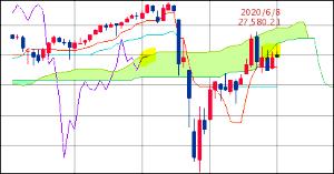 ^GSPC - S&P 500 Dow 25,890.18↓ (20/07/07 16:20 EST) 前日比-396.8