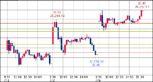 ^GSPC - S&P 500 Dow 26,287.03↓ (20/07/06 16:20 EST) 前日比+459.6