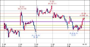 ^GSPC - S&P 500 Dow 26,067.28↓ (20/07/08 16:20 EST) 前日比+177.1