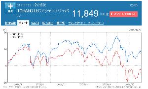 91311179 - TORANOTECアクティブジャパン 上げにも強く下げにも強い 攻守ともに ひふみ以上 中小株投信では ここがNo.1だと思う。  青:T