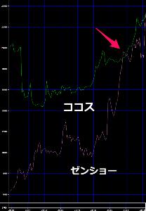 9943 - (株)ココスジャパン >ココスは今までゼンショウ株価より安くなったことはないのです。。。  ある -。