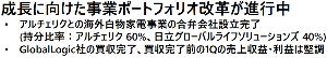 6501 - (株)日立製作所 【決算資料より/3】  今回のポイント3 進化は着々と継続中