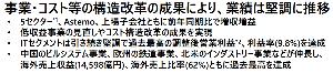 6501 - (株)日立製作所 【決算資料より/1】  今回のポイント1 すべてのセクター好調 海外売上比率60%超え