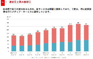 4387 - (株)ZUU 成長に期待して買ってるのに前四半期比で売上減ってるのがなあ 投資にコストかかるから減益はある程度目を