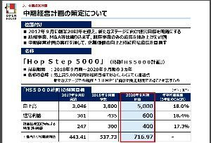 3288 - (株)オープンハウス 【5000億円=あくまで通過点】 もっとずっと 先を見ている会社。  今は買い増すのみ。