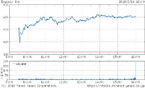 04312047 - ダイワ・US-REIT(毎月決算)B為替H無 2019/2/15  ■ 前日の予測と結果:予測 3,004円 → 基準価額 3,003円