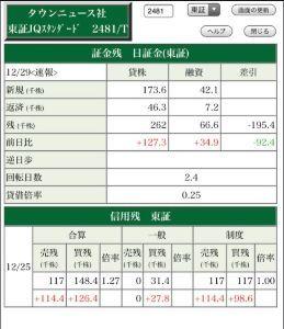 2481 - (株)タウンニュース社 最新貸借 0.25ですか!!!!!
