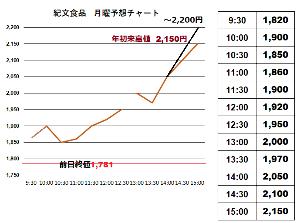 2933 - (株)紀文食品 グラフを入れそこないました  明日から毎日こんなでしょうね どうかしたら日中がっと下がる事も有るでし