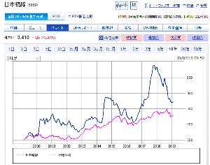 5659 - 日本精線(株) 地獄の民主党時代でも日経を上回り 長期では日経に負けなし しかも配当利回り4%以上の高配当