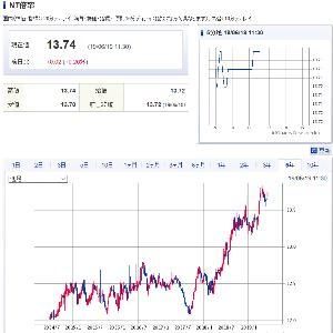 5659 - 日本精線(株) 日経が暴落しない限り 2500円割れの危機は去ったと思うけど 2018年から急上昇のNT倍率を見ても