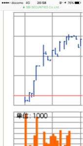 3979 - (株)うるる 業績も何も株価なんて大口次第だからね。   空売りで散々儲けた機関も5月から売り越さなくなって、決算
