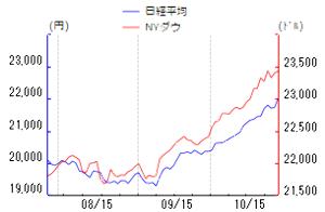 来週のレンジ予想 【日経平均株価22000円突破】 2017年10月27日の東京株式市場で、日経平均株価の終値は、前日