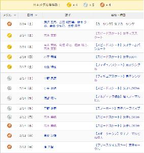 来週のレンジ予想 【金×4 銀×5 銅×4】 日曜日にも日本選手が出る競技がありま