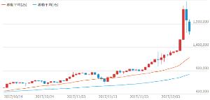 来週のレンジ予想 【どこまでやるのか急すぎる】 Bitcoin(ビットコイン)価格の急上昇が続いている。大手取引所bi