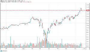◆株式の相場操縦、インサイダー取引、など不正取引についての情報掲示板◆◆ ナスは、いつ下げてもおかしくないレベルに来てるけど、その後も上げ。 木金と少し下げた。