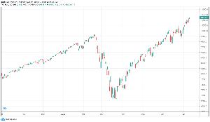 ◆株式の相場操縦、インサイダー取引、など不正取引についての情報掲示板◆◆ ナスは全く違って、その後も高値更新しまくり。  そんなわけで、方向はダウも上なのだろう。