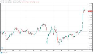 ◆株式の相場操縦、インサイダー取引、など不正取引についての情報掲示板◆◆ 中国はというと、指標はコロナ前に戻ってしまってるようで、 ナスの比でなく、ぶっ飛びまくってる。