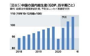 ◆株式の相場操縦、インサイダー取引、など不正取引についての情報掲示板◆◆ 4-6月で、ほぼ戻し、 7-9月以降は何事もなかったように 成長基調に復帰する模様。 日本に目を向け