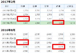 2798 - (株)ワイズテーブルコーポレーション 【 権利落ち 】は 100株で毎回15,000円分(150円)くらいは 安定して あります。 ここは