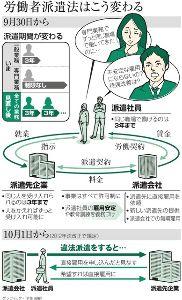 派遣労働問題 限りなく日本国民を苦しめるな