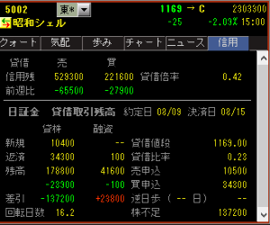5002 - 昭和シェル石油(株) メイドカフェさん、ありがとうございます。  今日の貸借貼っておきます。😊