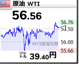 5002 - 昭和シェル石油(株) 原油先物が年初来高値、OPEC主導の減産や米制裁が背景