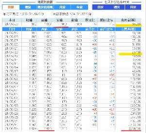 7372 - (株)デコルテ・ホールディングス ダメ会社の状況 上場6/22 上場来高値1,680円(初日) 上場から26日間  下落16日・+終値