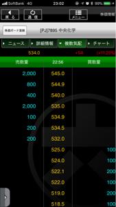 7895 - 中央化学(株) pts 534円 伸びてる、今+11.25%