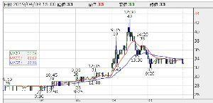 8107 - (株)キムラタン キムラタンは 本線チャート 株価内部環境 改善が完了してる状態になったどいで  いつでも 上昇波形に