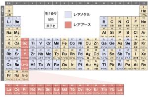 錬金術研究室 レアメタルは経済産業省の区分では47元素(ランタノイドのレアアースをばらばらにカウントした場合) レ