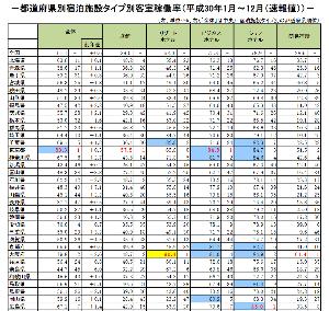 5261 - リソルホールディングス(株) 国土交通省観光庁の統計では、稼働率は特別低くないですけど。