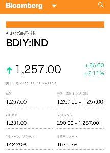 9119 - 飯野海運(株) 今 見たらバルチック海運指標 まだ上がり続けているぞい。 飯野の株価は月曜日も幾らか上がるでしょう。