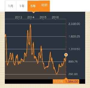 9119 - 飯野海運(株) 踏み上げたれ。あと1〜2週間で1割は上がると思うんだけどな。少なくとも440円ぐらい行って貰わんと。