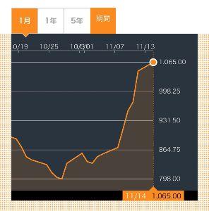 9119 - 飯野海運(株) よく上がると思ったらこの数日でバルチック指標が基準の1000を超えてんじゃん。