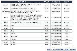 6897 - ツインバード工業(株) 外務省 日本の新型コロナウイルス感染症対策支援 資料 JICAによる、ラストワンマイル支援 総額 4