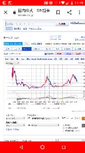 4956 - コニシ(株) 四半期足MACD研究楽しいっす!