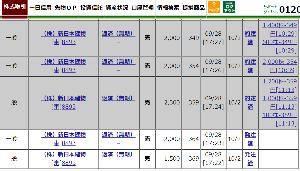 8893 - (株)新日本建物 【ありがたいですね、359まで利確ウリ上がり】 約定照会を見てね!!! 364/369/374/37