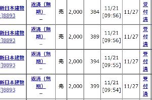 8893 - (株)新日本建物 【今日は強さを試す絶好の機会!!】 昨日は10月のザラ場高値380円を1文抜いた381円を見たが N