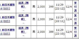 8893 - (株)新日本建物 【SNTオヤジの今日の見立てと手口!!!】 4月3日大引け228円から記念配当込み25円を発表した翌