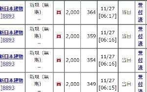 8893 - (株)新日本建物 【SNTオヤジの今日の見立てと手口!!】 今週は、+2 +15 -11 で計 +3 という事で いつ