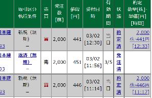 8893 - (株)新日本建物 【441も買えちゃいましたぁ~~~~~~】 後場更に下げて、441x2,000株も買えちゃいましたぁ
