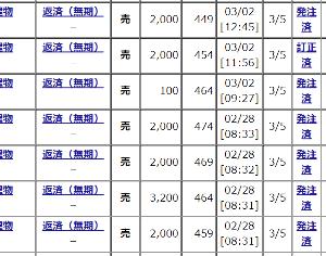 8893 - (株)新日本建物 【SNTオヤジの今日の見立てと手口!!!】 昨日は10万株単位の投げで一気に440円まで落とされまし