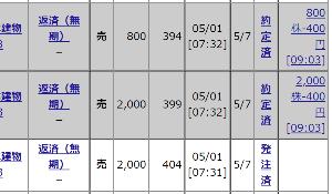 8893 - (株)新日本建物 【ありがたい事です、400円でお買い上げ~~】 ありがたいですね~~ 394x800株と399x2,